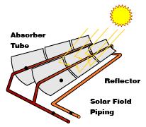 Solarpipe-scheme